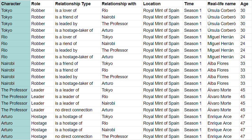 Money Heist table about relationships between main characters