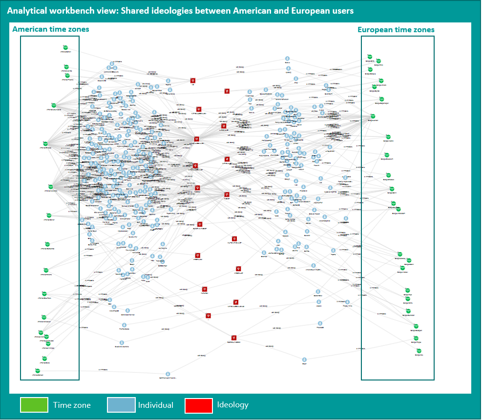 shared ideologies between American and European users on the analytical workbench of reKnowledge
