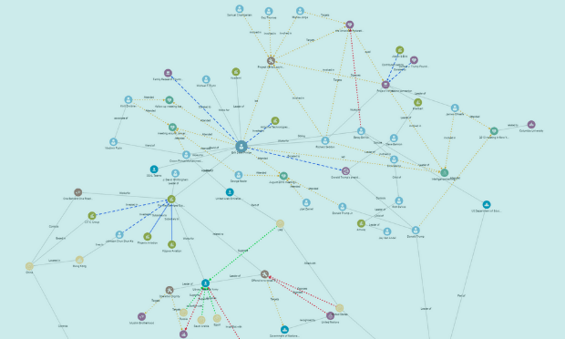 Graph Visualisation made with reKnowledge representing various nodes and connections