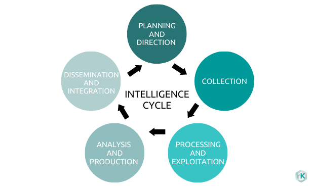 Intelligence cycle containing the processes leading to production of intelligence